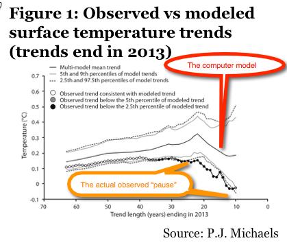 Global.Warming.Chart